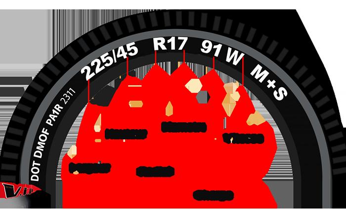 Illustration expliquant comment bien lire son pneu